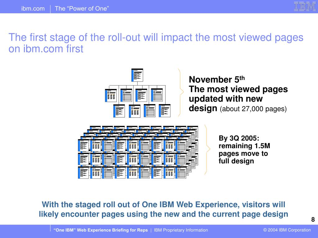 The first stage of the roll-out will impact the most viewed pages on ibm.com first