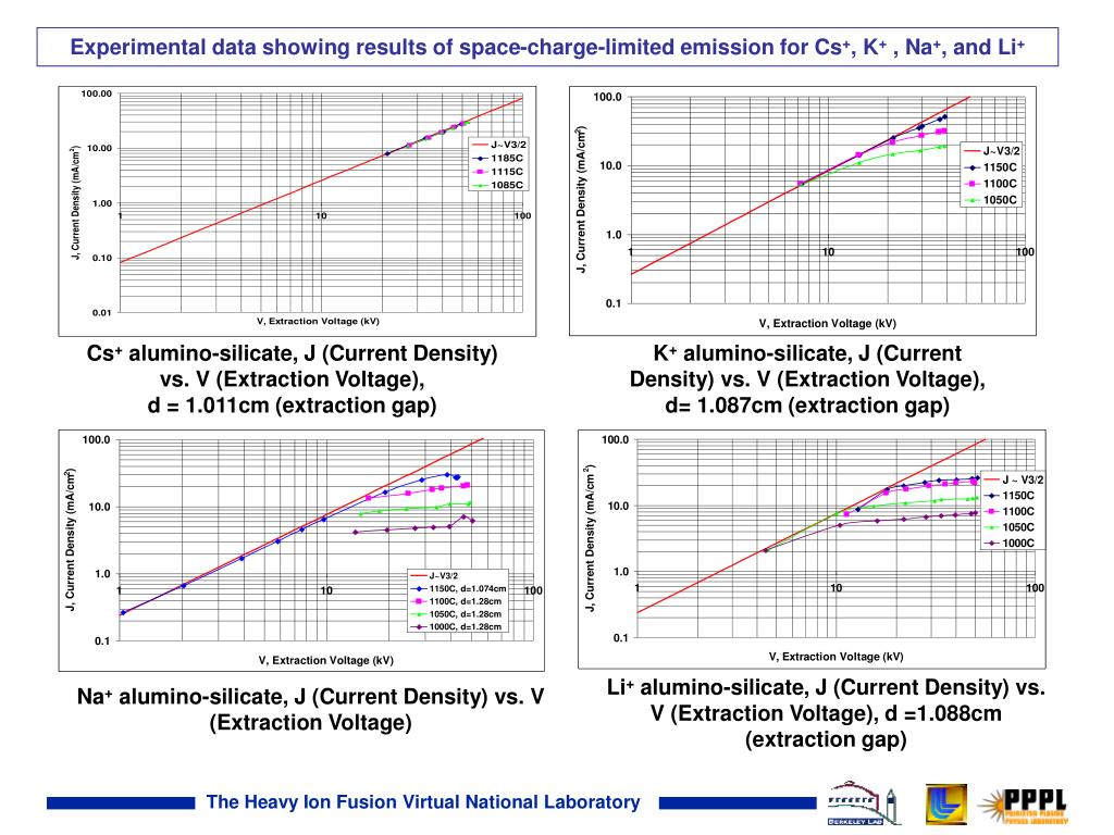 Experimental data showing results of space-charge-limited emission for Cs