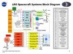 lro spacecraft systems block diagram