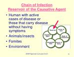 chain of infection reservoir of the causative agent