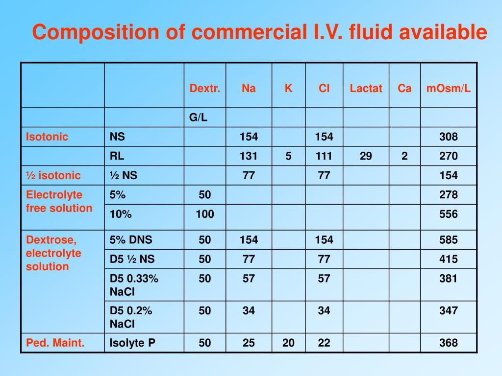 Composition of commercial I.V. fluid available