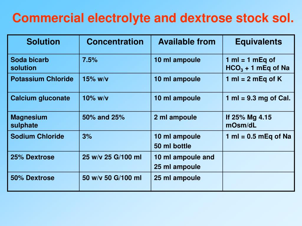 Commercial electrolyte and dextrose stock sol.