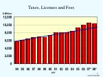 taxes licenses and fees