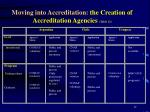 moving into accreditation the creation of accreditation agencies table 12