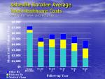 asheville enrollee average total healthcare costs cranor et al japha 2003 43 2 183