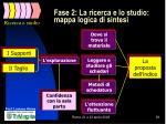 fase 2 la ricerca e lo studio mappa logica di sintesi