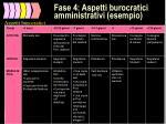 fase 4 aspetti burocratici amministrativi esempio