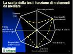 la scelta della tesi i funzione di n elementi da mediare34