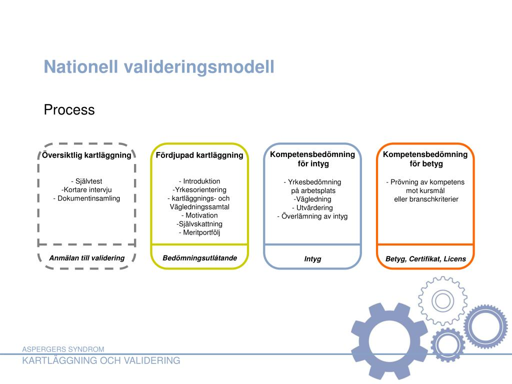 Nationell valideringsmodell