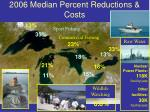 2006 median percent reductions costs