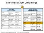 idtf versus sham clinic billings