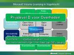 microsoft volume licensing in vogelvlucht