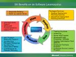 sa benefits en de software levenscyclus