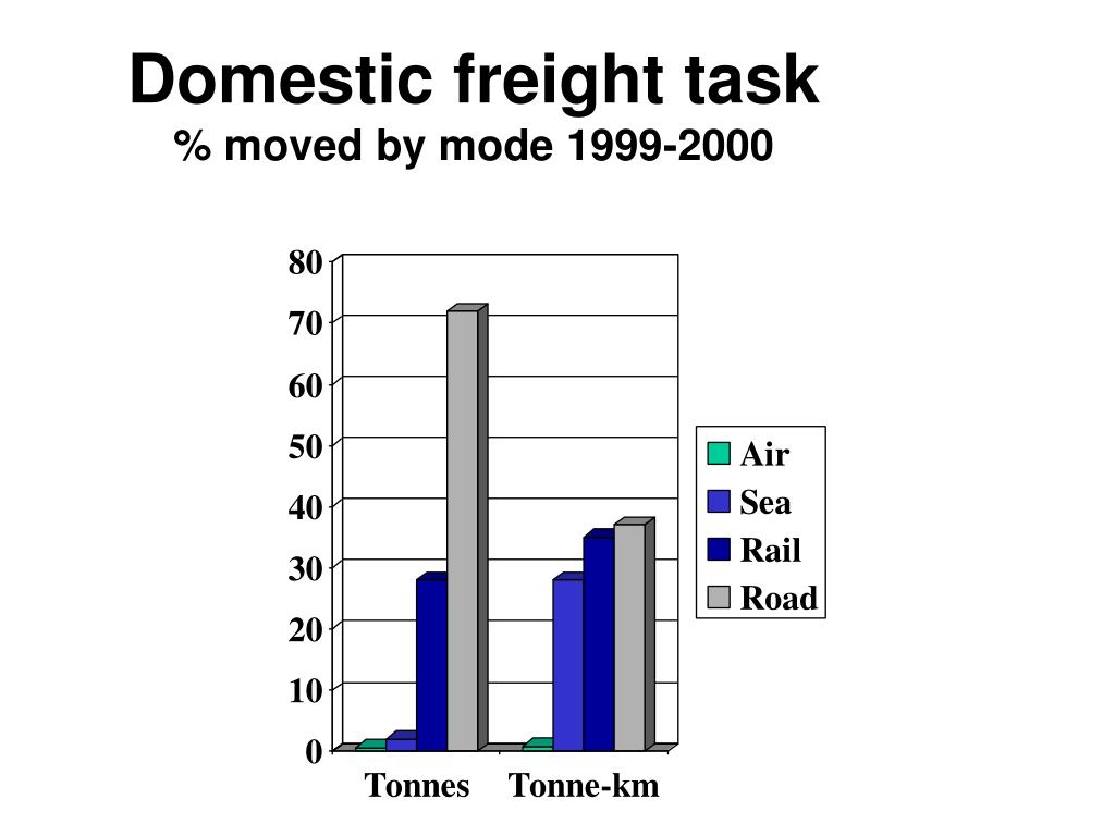 Domestic freight task