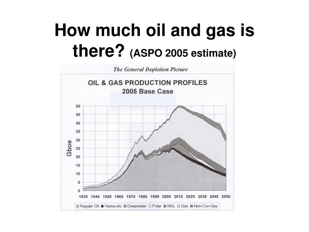 How much oil and gas is there?