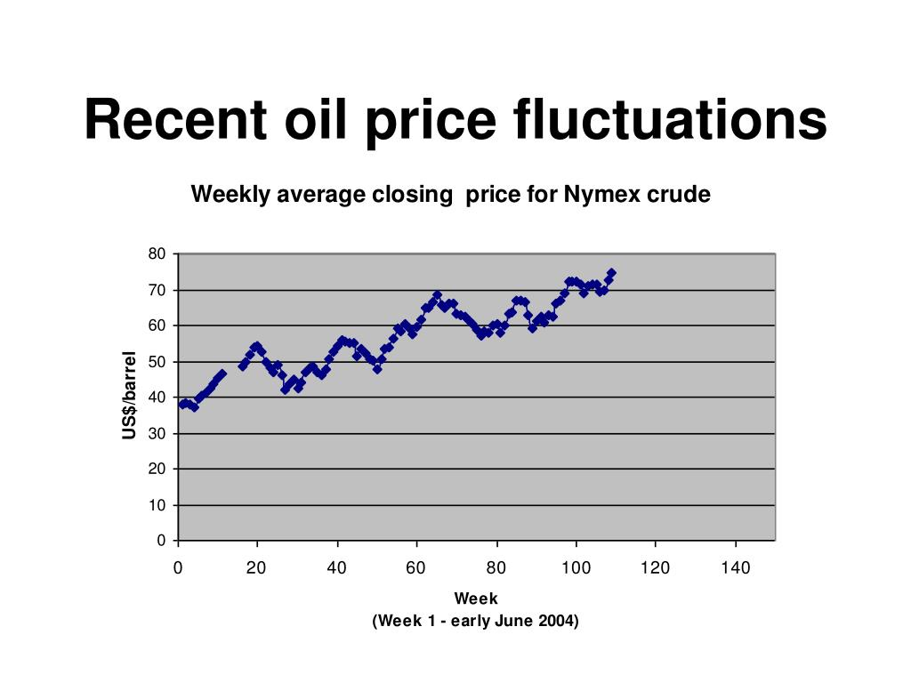 Recent oil price fluctuations