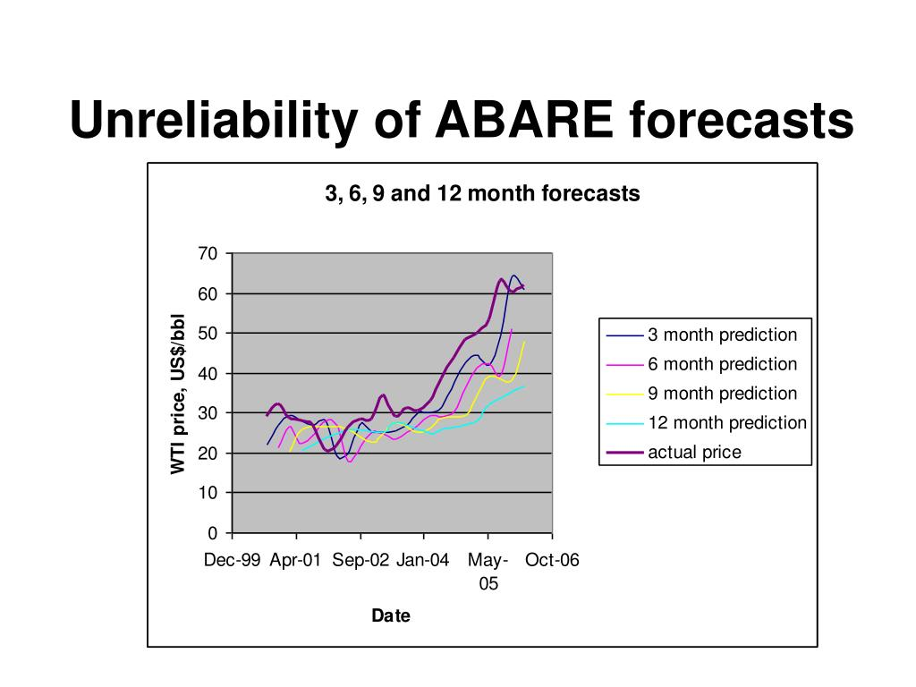 Unreliability of ABARE forecasts