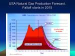 usa natural gas production forecast falloff starts in 2015