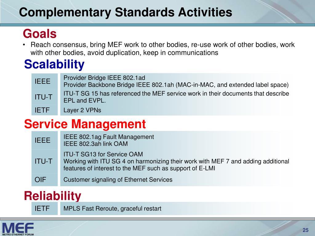 Complementary Standards Activities