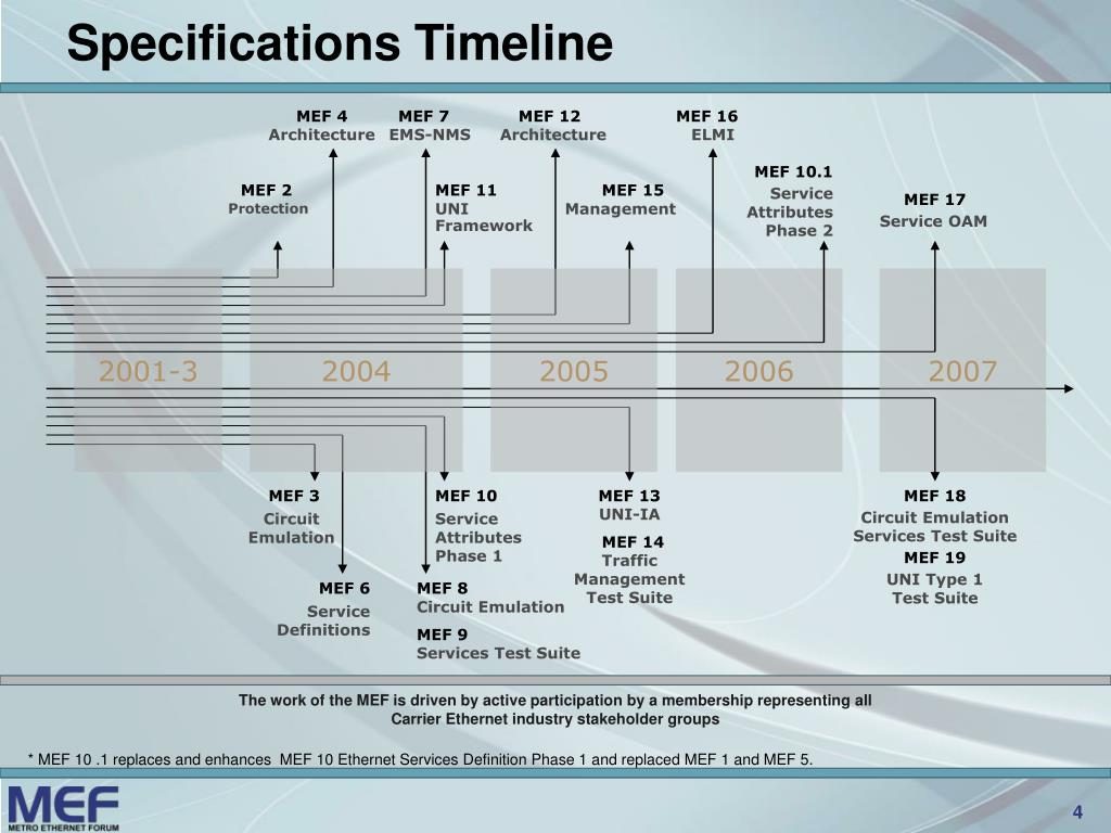 Specifications Timeline