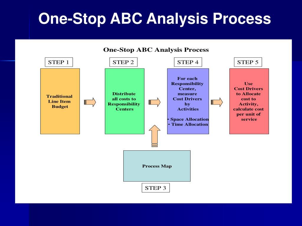 One-Stop ABC Analysis Process
