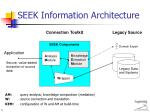 seek information architecture