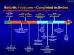 novartis initiatives completed activities