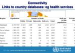 connectivity links to country databases eg health services