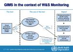gims in the context of w s monitoring