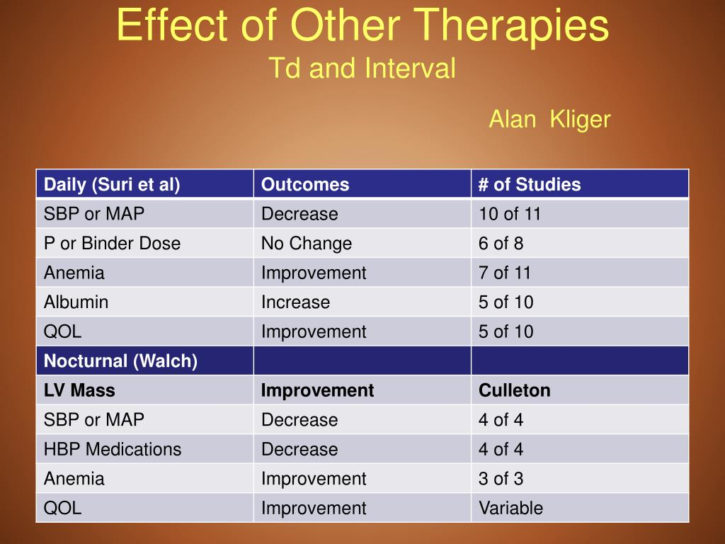 Effect of Other Therapies
