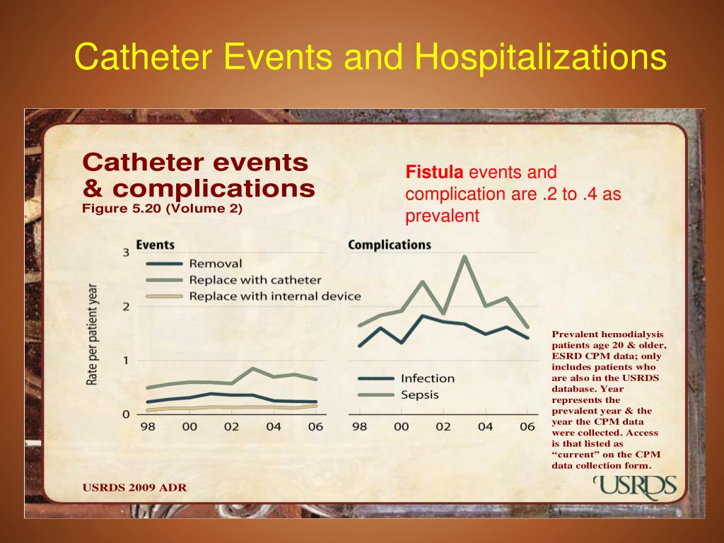 Catheter Events and Hospitalizations