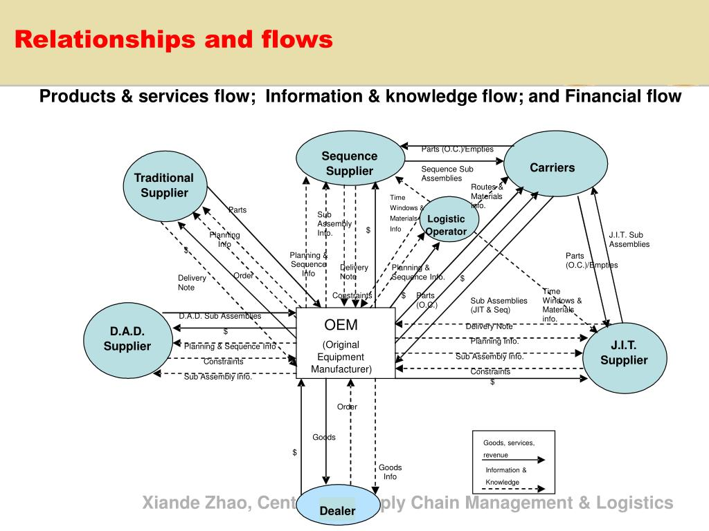 Products & services flow;  Information & knowledge flow; and Financial flow