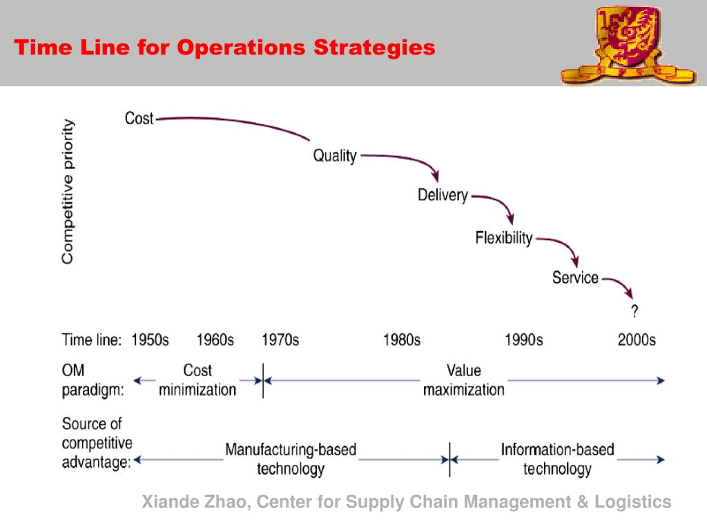 Time Line for Operations Strategies