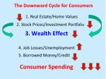 3 wealth effect 4 job losses unemployment