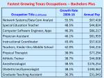 fastest growing texas occupations bachelors plus