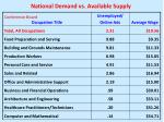national demand vs available supply