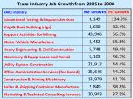 texas industry job growth from 2005 to 2008