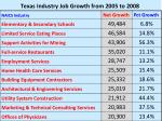 texas industry job growth from 2005 to 200824