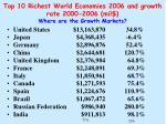 top 10 richest world economies 2006 and growth rate 2000 2006 mil where are the growth markets