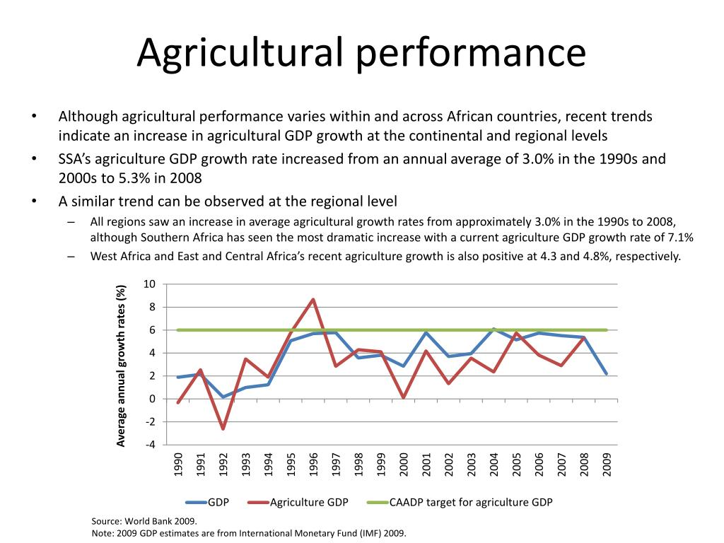 Agricultural performance
