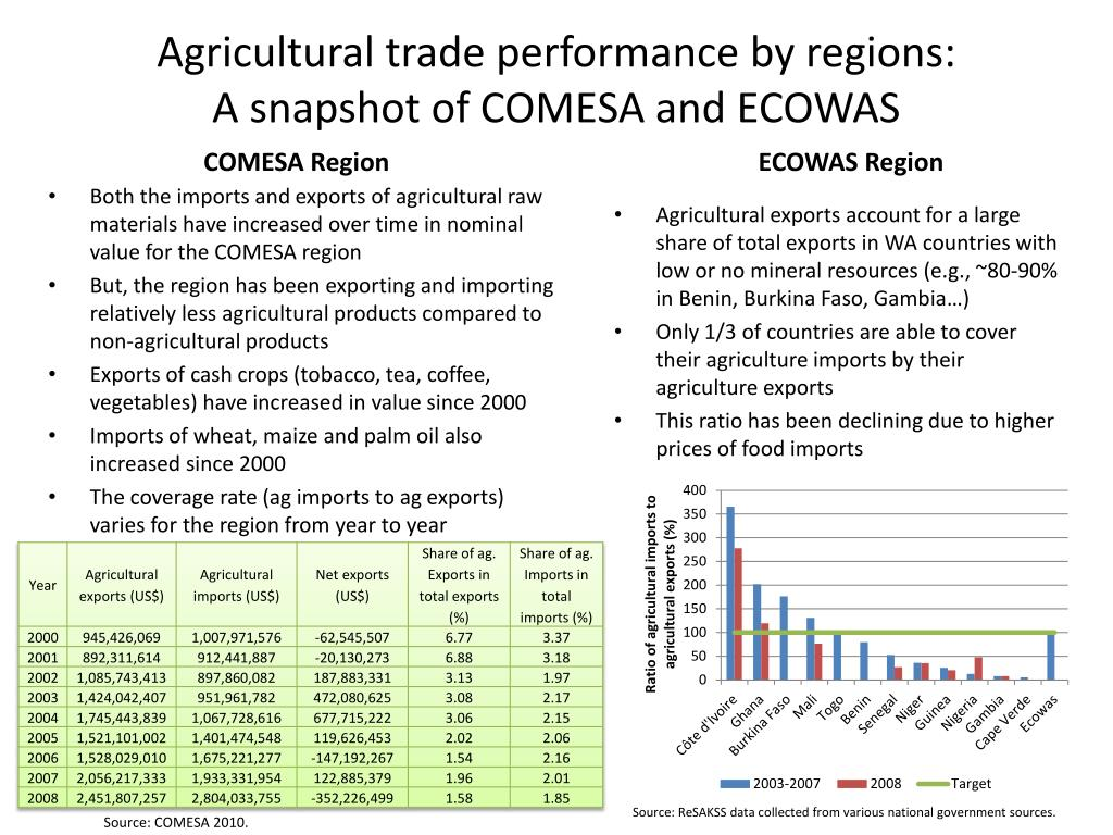 Agricultural trade performance by regions: