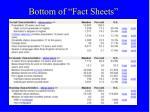 bottom of fact sheets