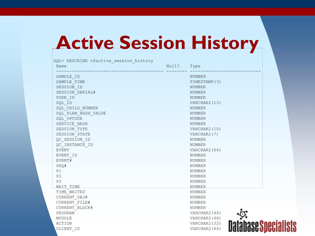 Active Session History
