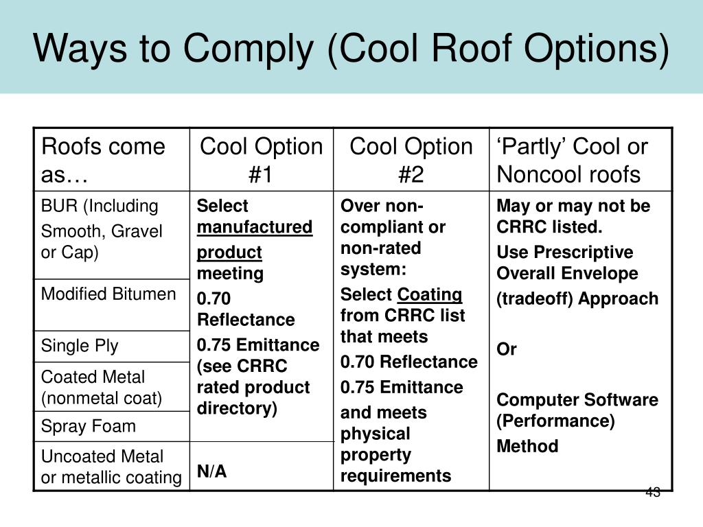 Ways to Comply (Cool Roof Options)