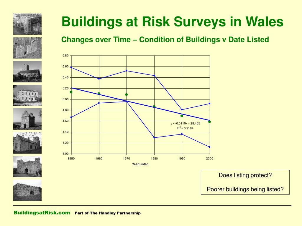 Buildings at Risk Surveys in Wales