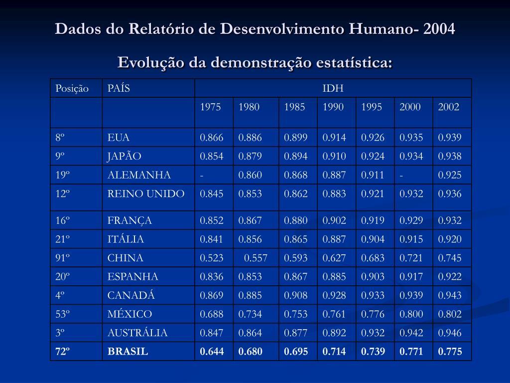 Dados do Relatório de Desenvolvimento Humano- 2004 Evolução da demonstração estatística: