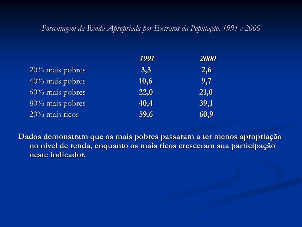 Porcentagem da Renda Apropriada por Extratos da População, 1991 e 2000