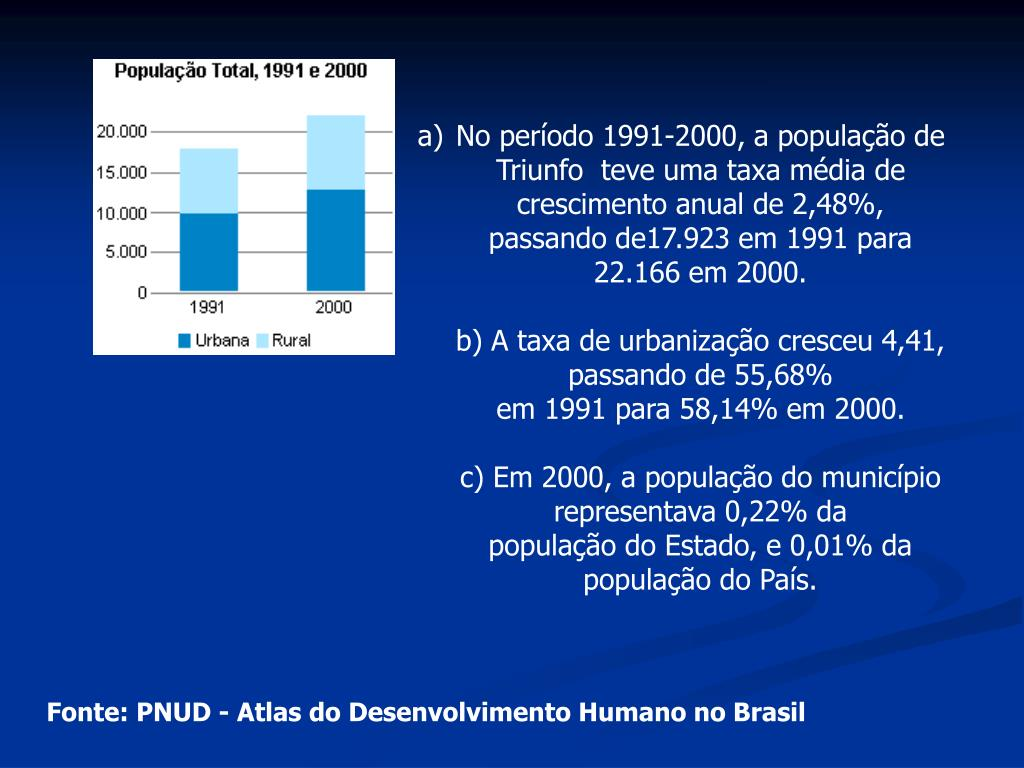 No período 1991-2000, a população de Triunfo  teve uma taxa média de crescimento anual de 2,48%, passando de17.923 em 1991 para 22.166 em 2000.