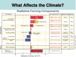 what affects the climate