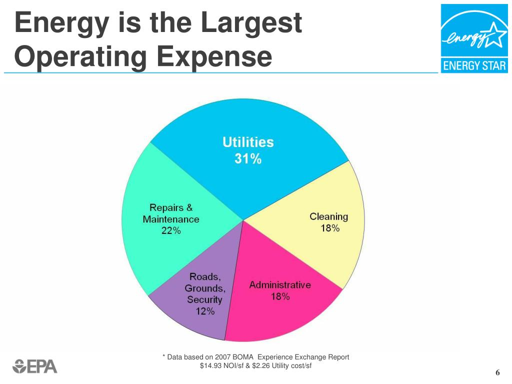 Energy is the Largest Operating Expense
